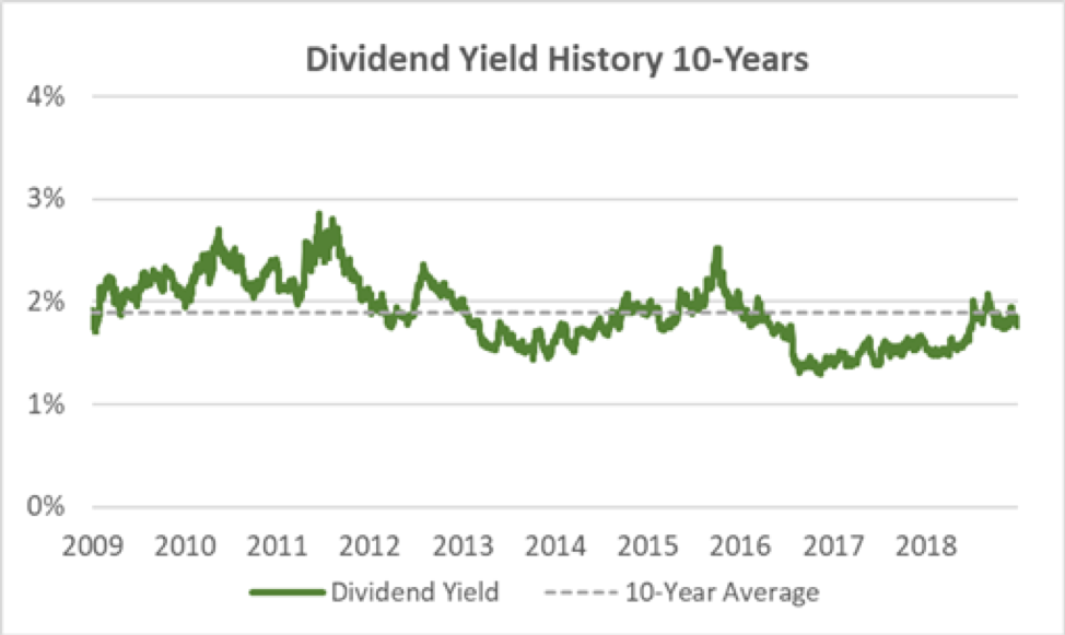 UMB Financial Dividend Yield