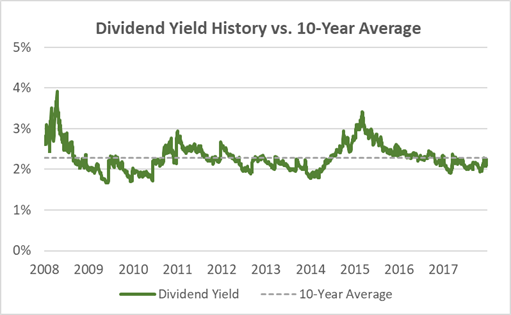 UNP Current Yield vs. 10-Year Average