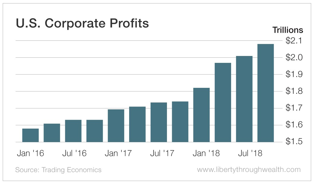 US_Corporate_Profits