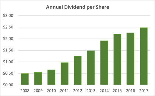 Union Pacific Dividend History 10-Years