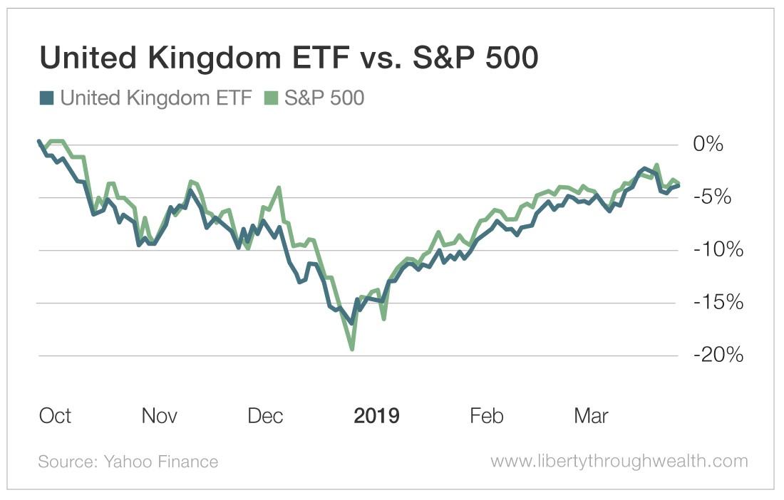 United Kingdom ETF vs S&P 500