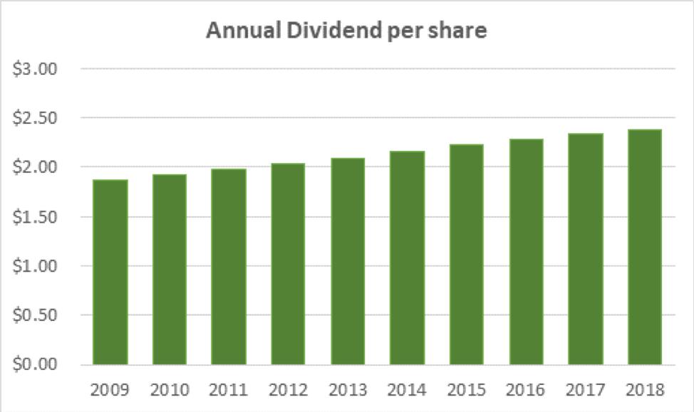 Verizon Annual Dividend