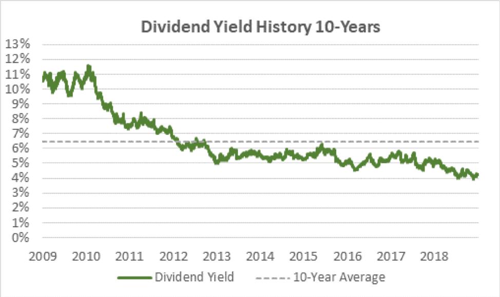 Verizon Dividend Yield