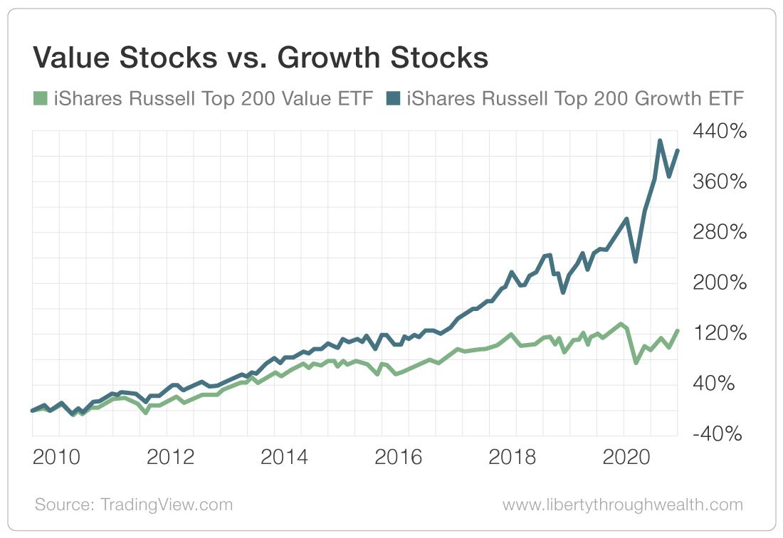 Value Stocks vs Growth Stocks