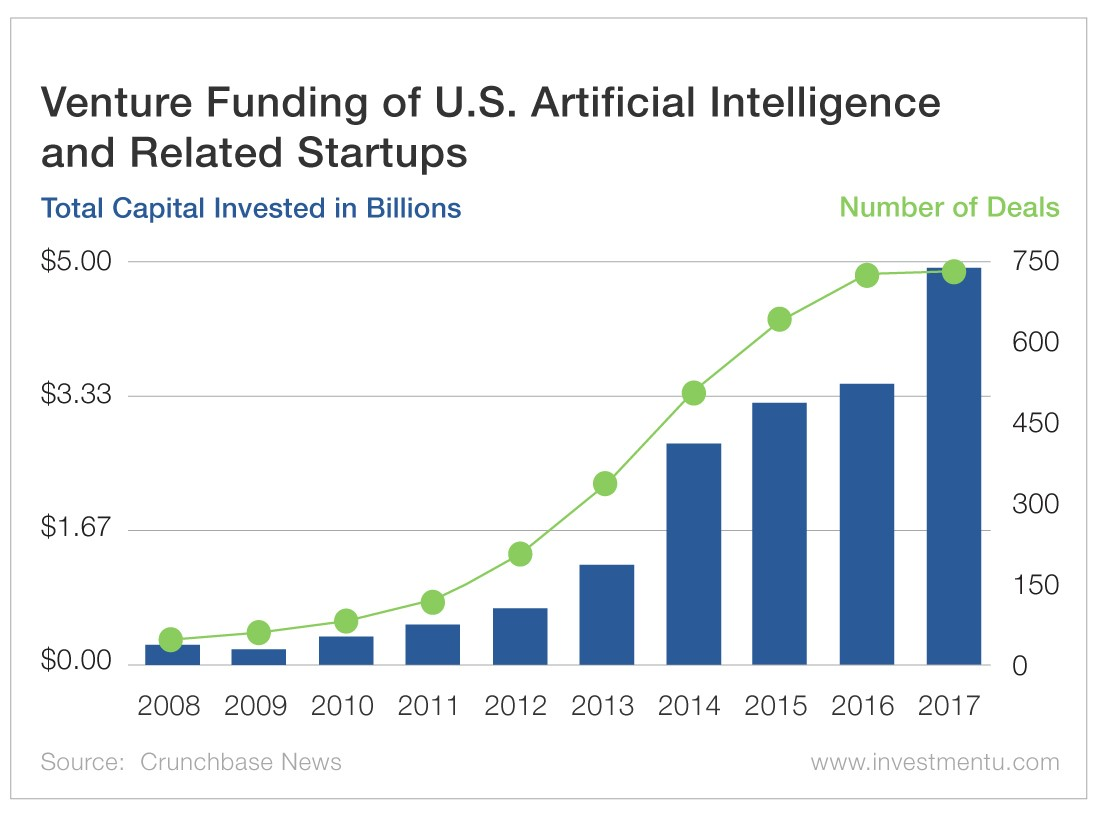 Venture Funding of U.S. Artificial Intelligence and Related Startups