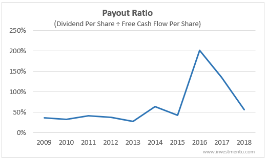Verizon Dividend Payout Ratio History