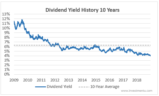 Verizon Dividend Yield History 10-Years