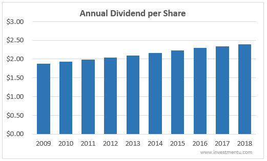 Verizon's Annual Dividend Per Share 10-Years