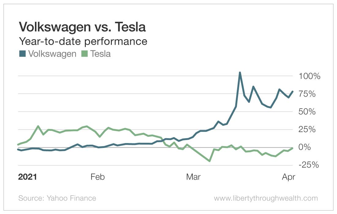 Volkswagen vs Tesla
