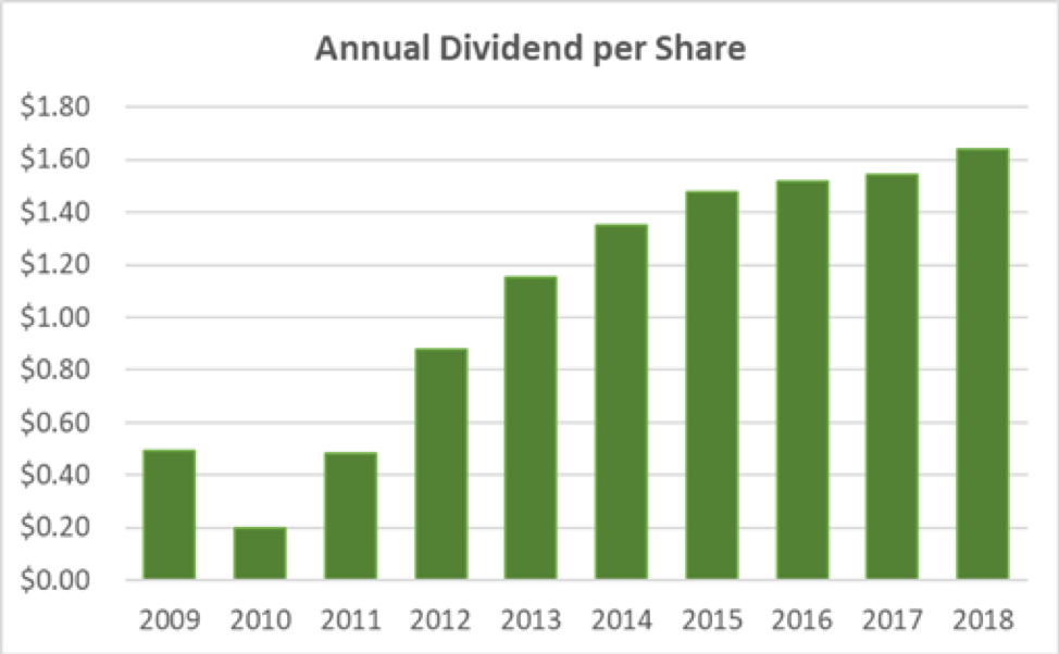 WFC Annual Dividend