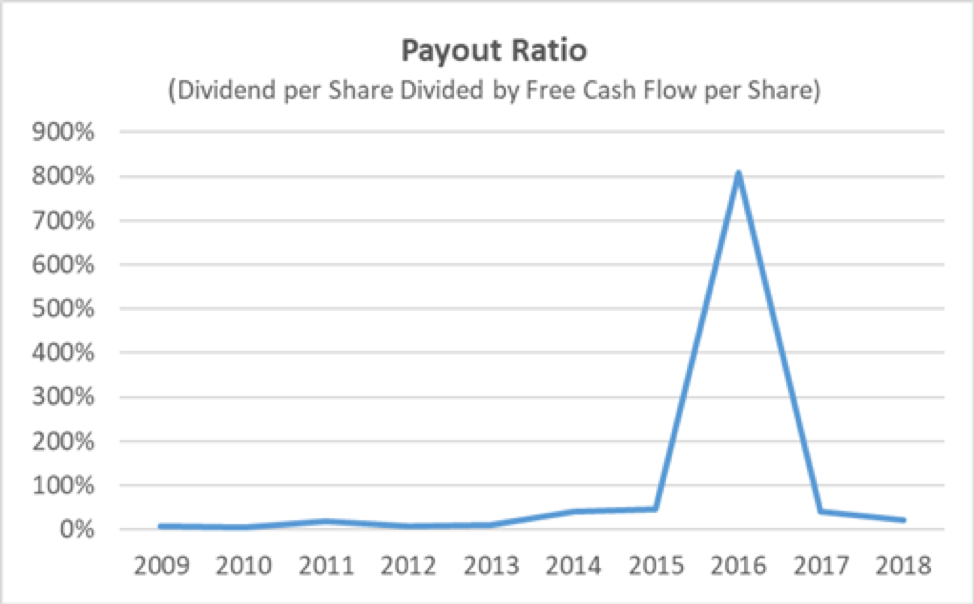 WFC Payout Ratio
