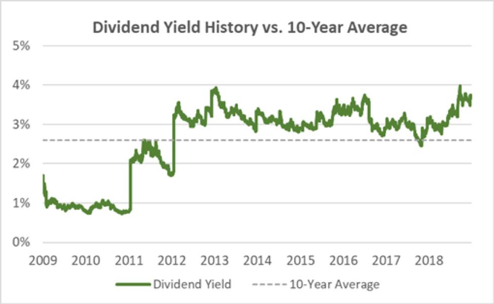 WFC Dividend History