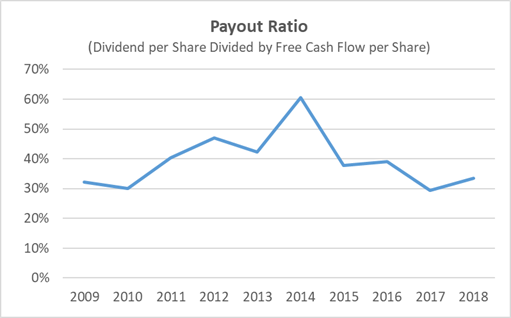 Walmart Payout Ratio 10-Years