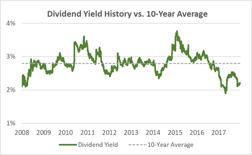 Walmart Dividend Yield 10-Years