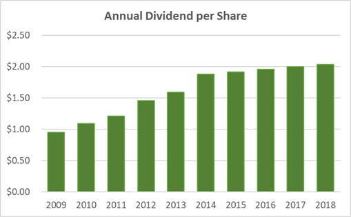 Walmart Dividend History 10-Years