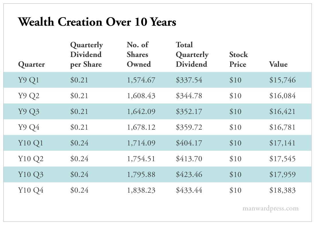Wealth Creation Over 10 Years