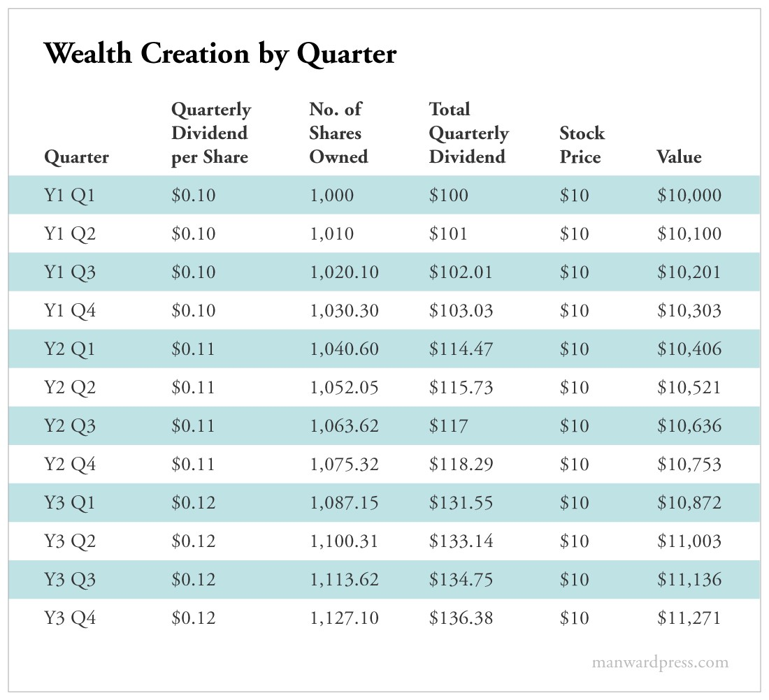 Wealth Creation by Quarter
