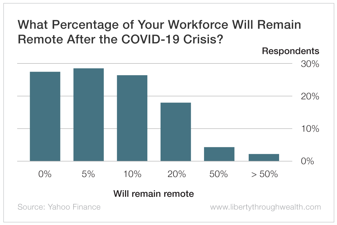 What Percentage of Your Workforce Will Remain Remote
