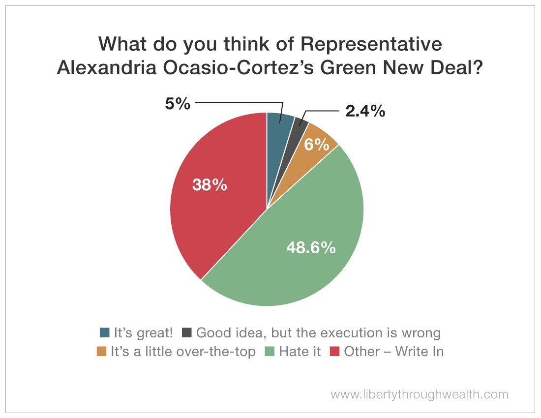 What do you think of Representative Alexandria Ocasio-Cortez's Green New Deal
