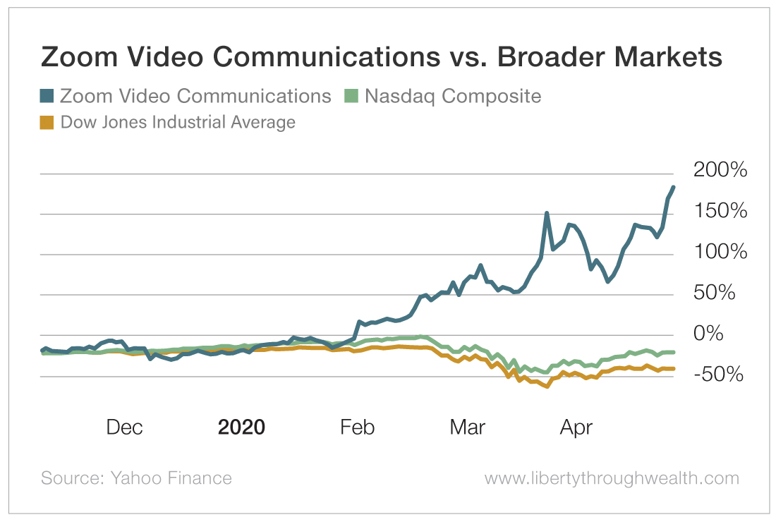 Zoom Video Communications vs Broader Markets