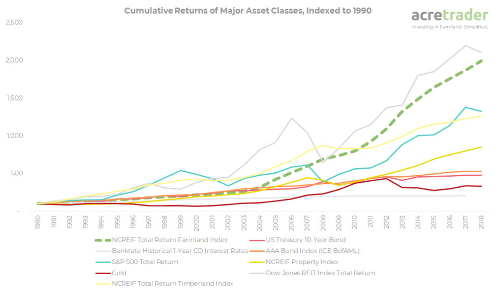 Investing in farmland has outperformed other major asset classes