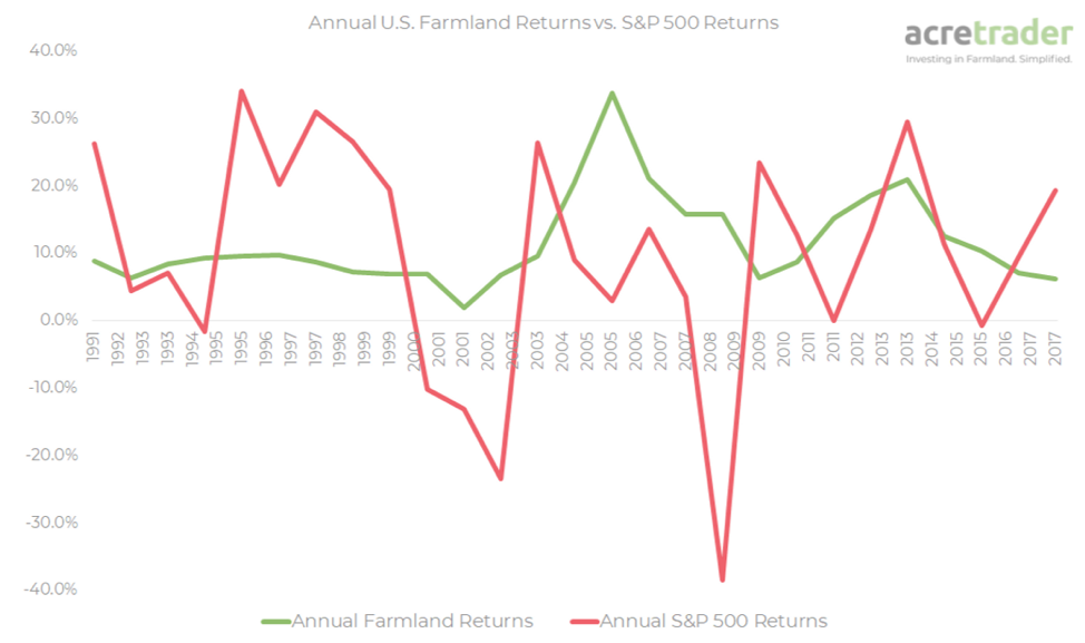 Farmland provides diversification benefit due to low correlation with stocks