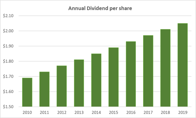 10 years of at&t dividend history show steady growth