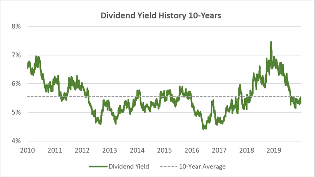 AT&T dividend yield history last 10 years vs. average yield