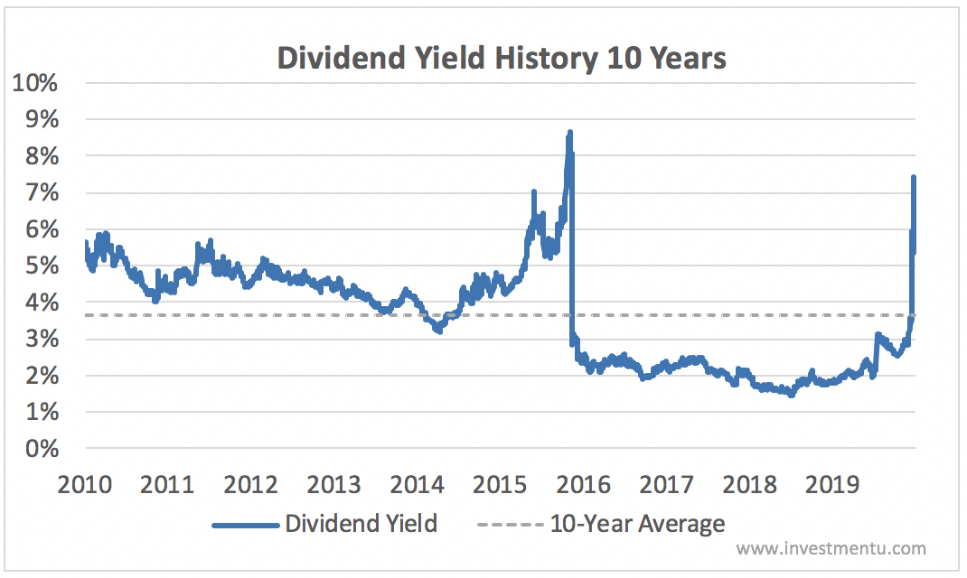 COP Current Dividend Yield vs. Average