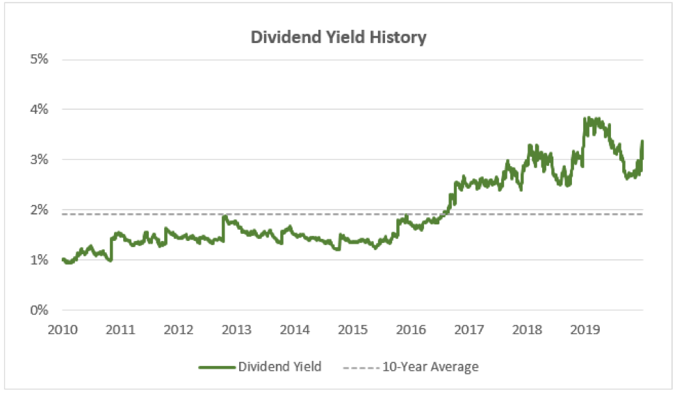 cvs has a higher dividend yield and it's well above its 10 year average