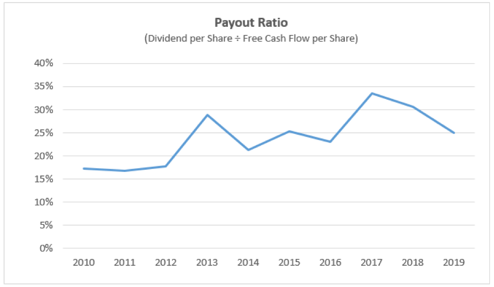 cvs dividend payout ratio over the last ten years is below 35%