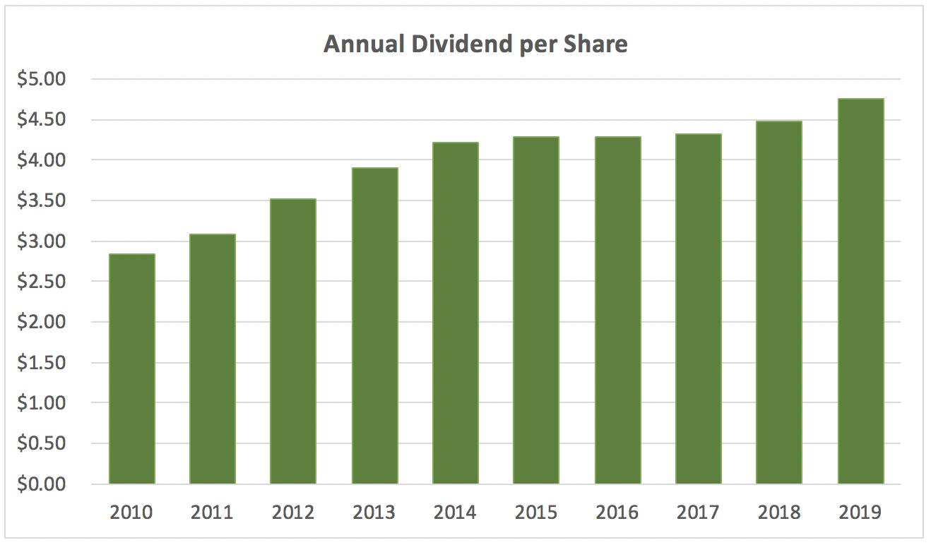 Chevron's Dividend per Share History