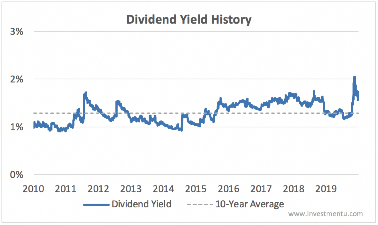 Disney dividend yield history before Disney suspends dividend in 2020
