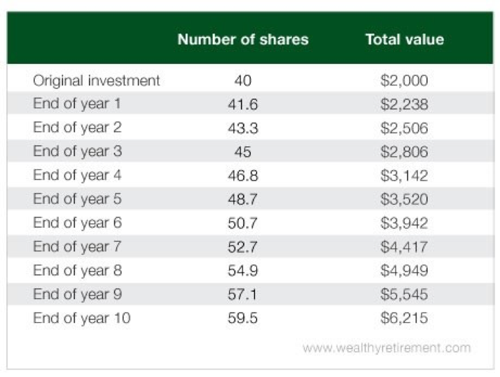 A chart that shows the number of shares and total value of dividend stocks over time | Investment U