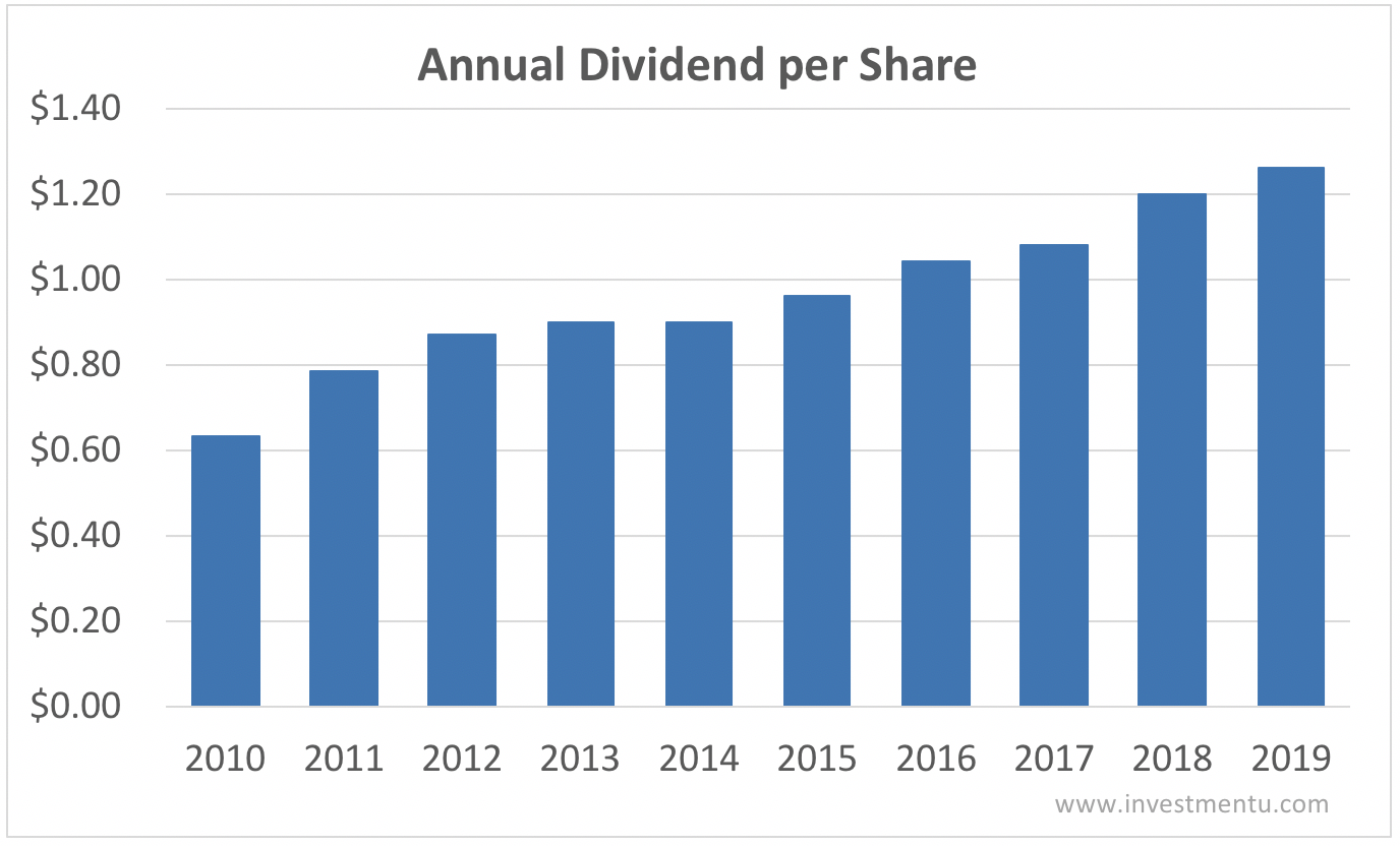Intel annual dividend per share 2010-2019