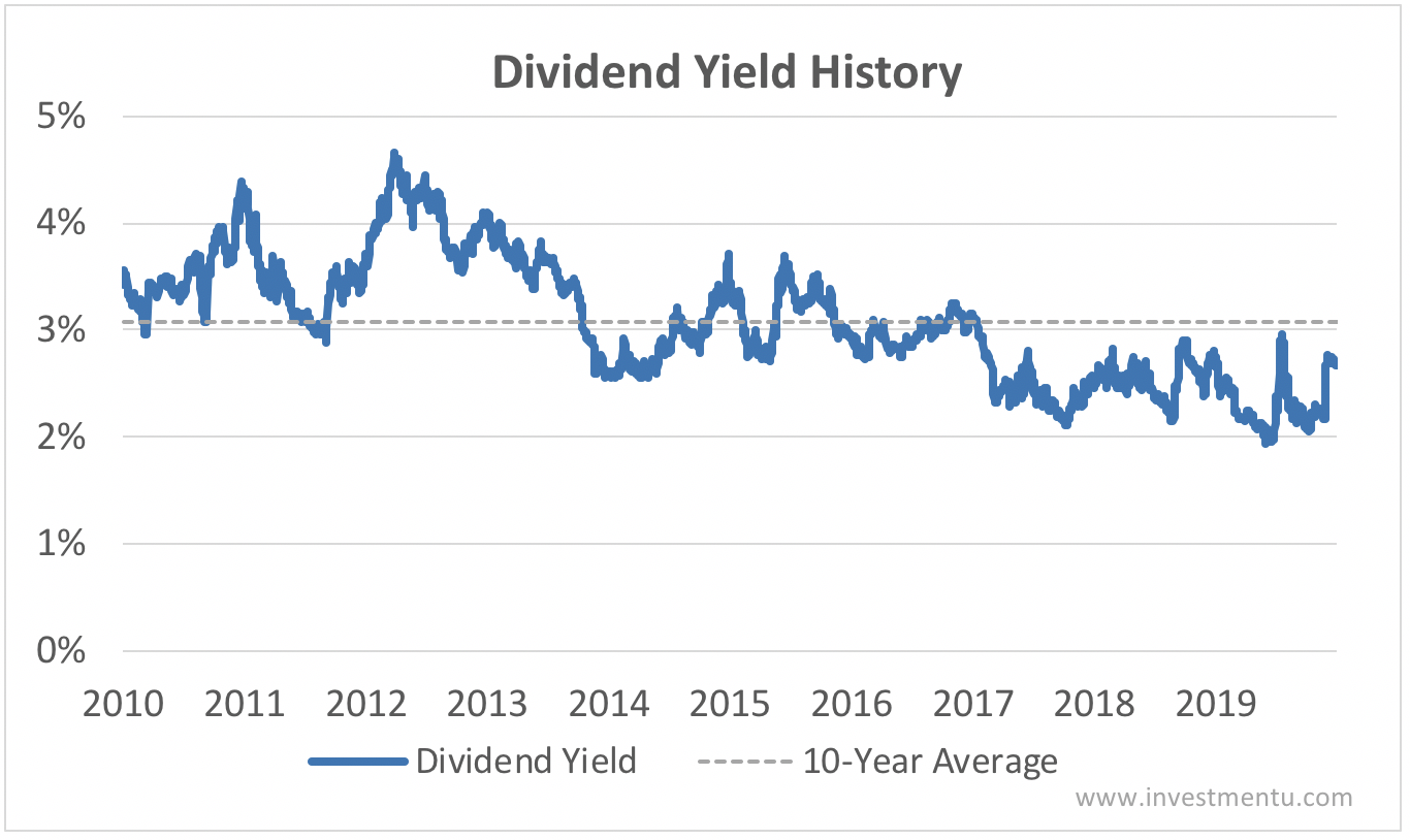 Intel dividend yield history 2010-2020