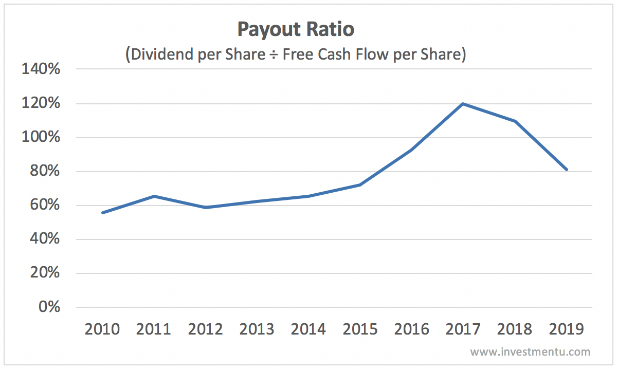 ko dividend payout ratio free cash flow history