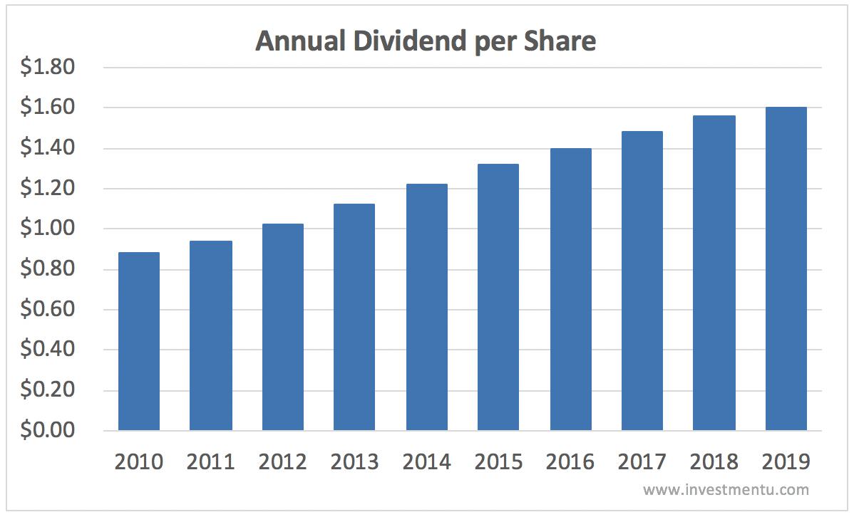 Coca-Cola dividend history annual per share 2010-2019