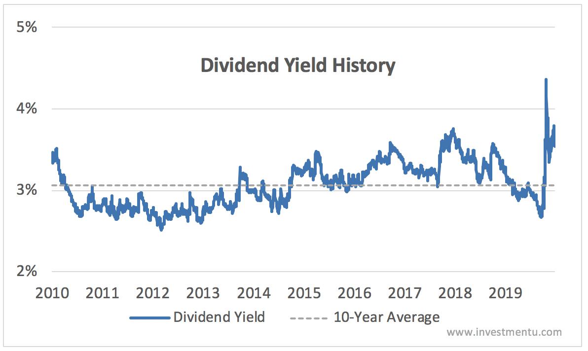 KO dividend yield history 2010-2019