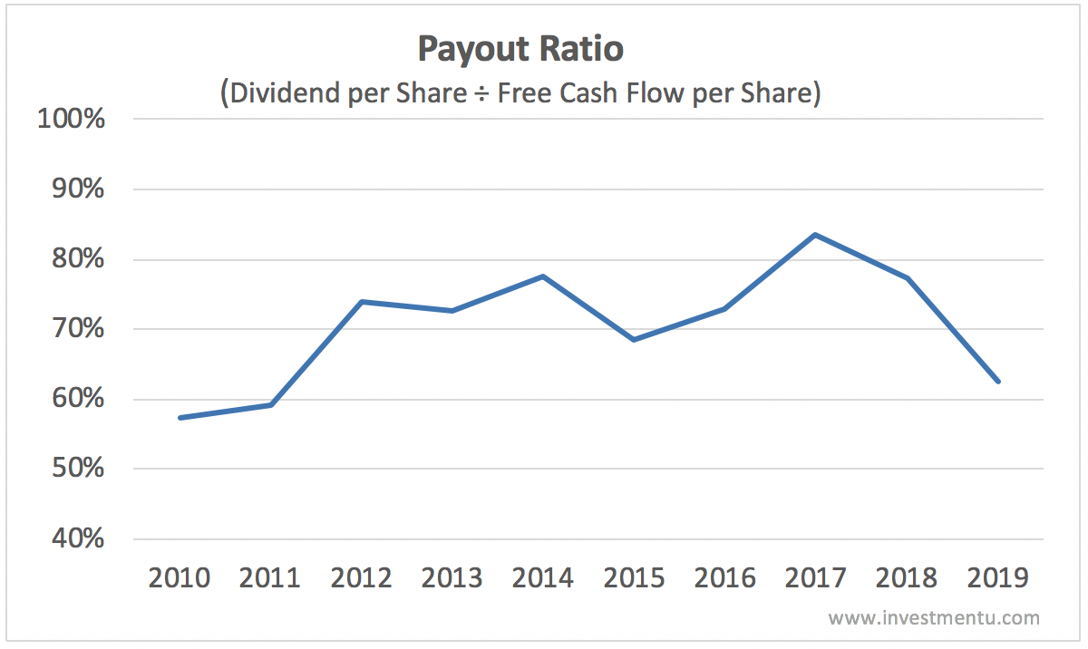 McDonald's dividend payout ratio history based on free cash flow 2010-2019