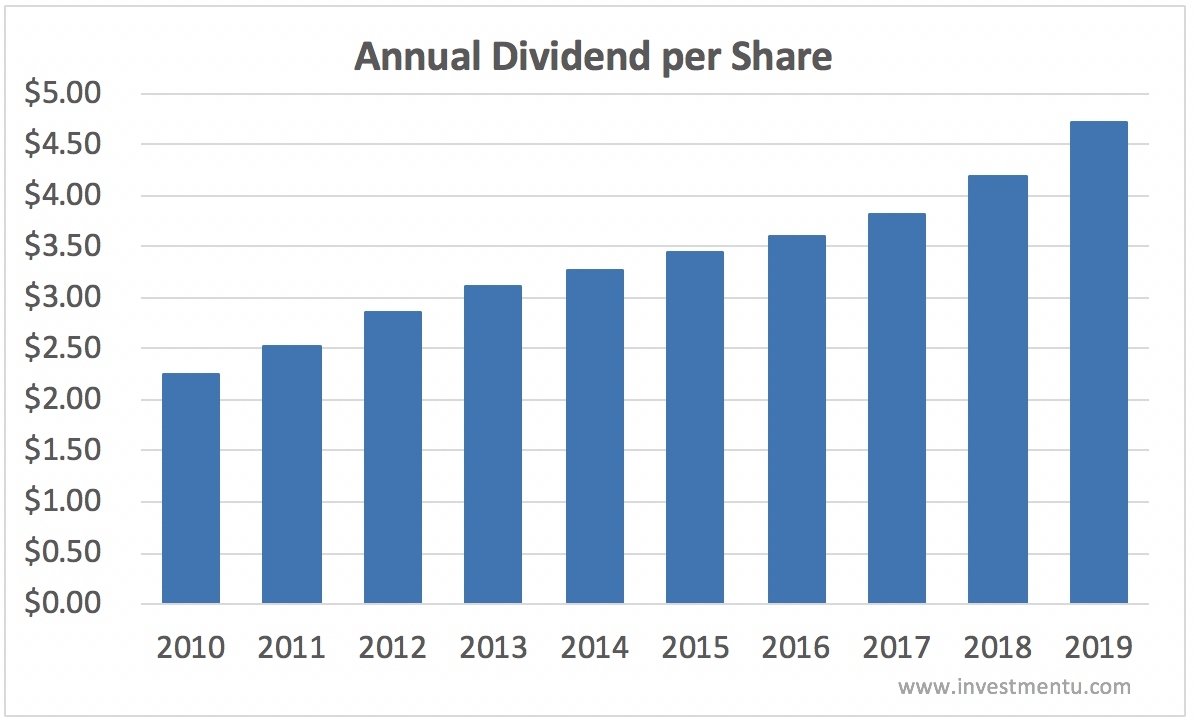 Annual McDonald's Dividend History 2010-2019