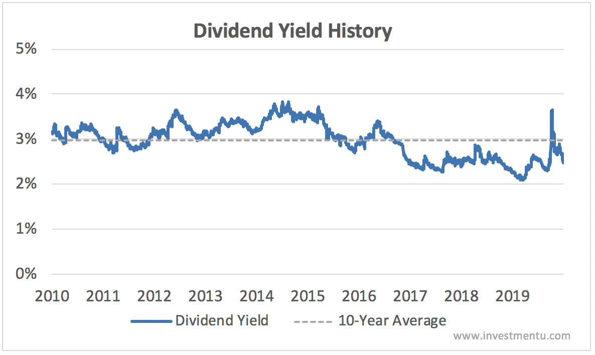 mcd dividend yield history current vs. 10-year average