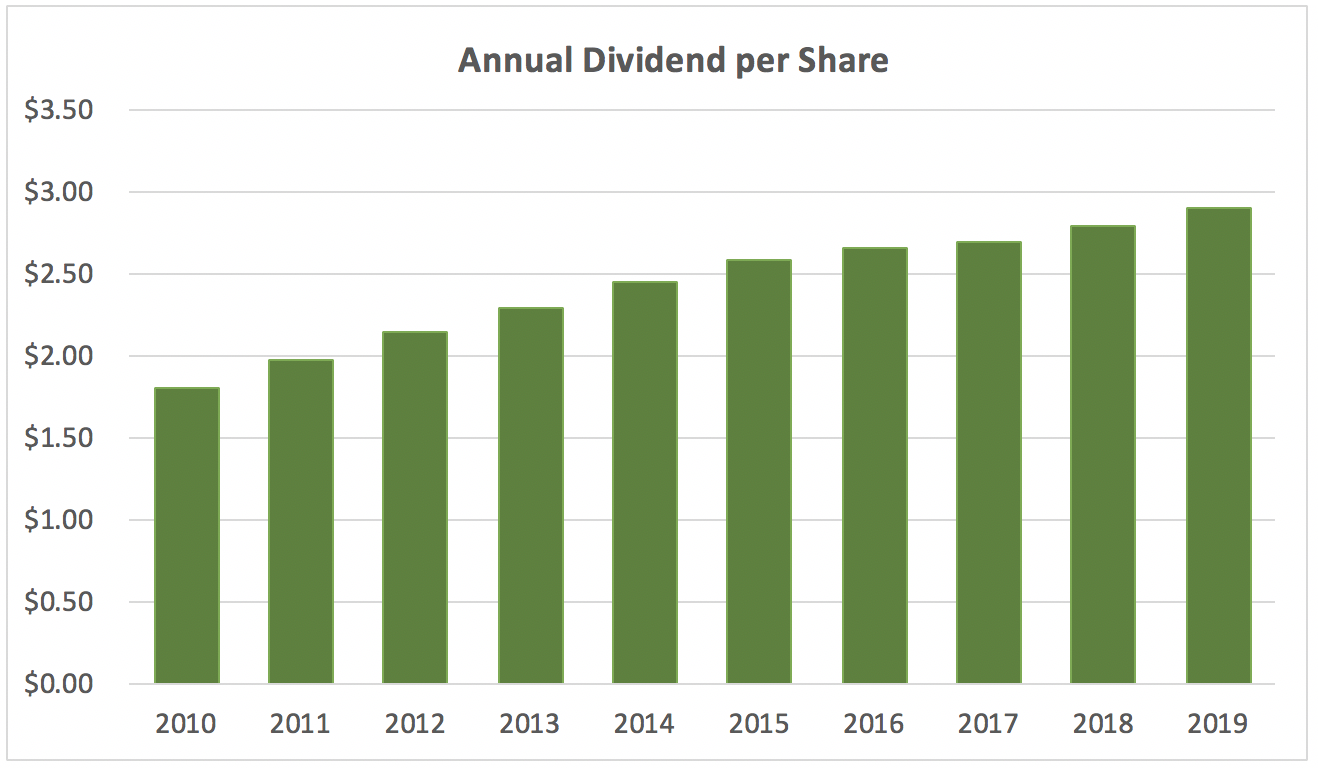 Procter & Gamble dividend history of growth last 10 years