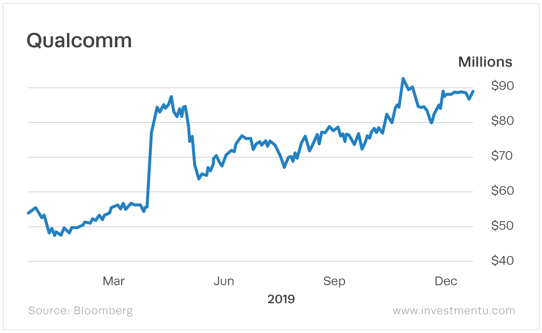 Qualcomm stock chart stocks the virtual reality stock's growth over the last year