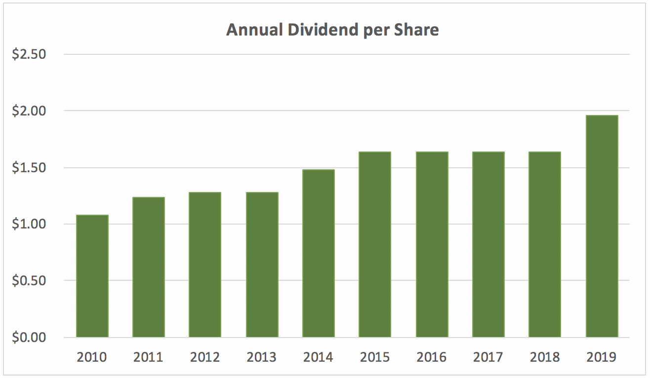 Molson Coors tap dividend history of growth over the last 10 years