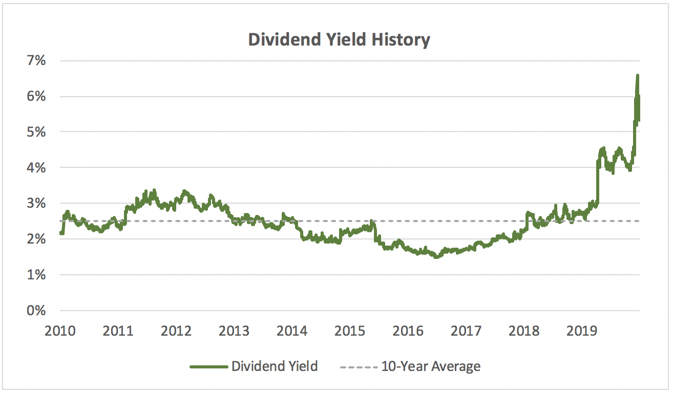 dividend yield history of Molson Coors over last 10 years with average yield line