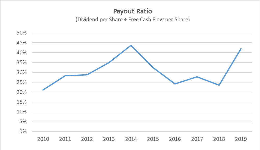 walgreens dividend payout ratio history