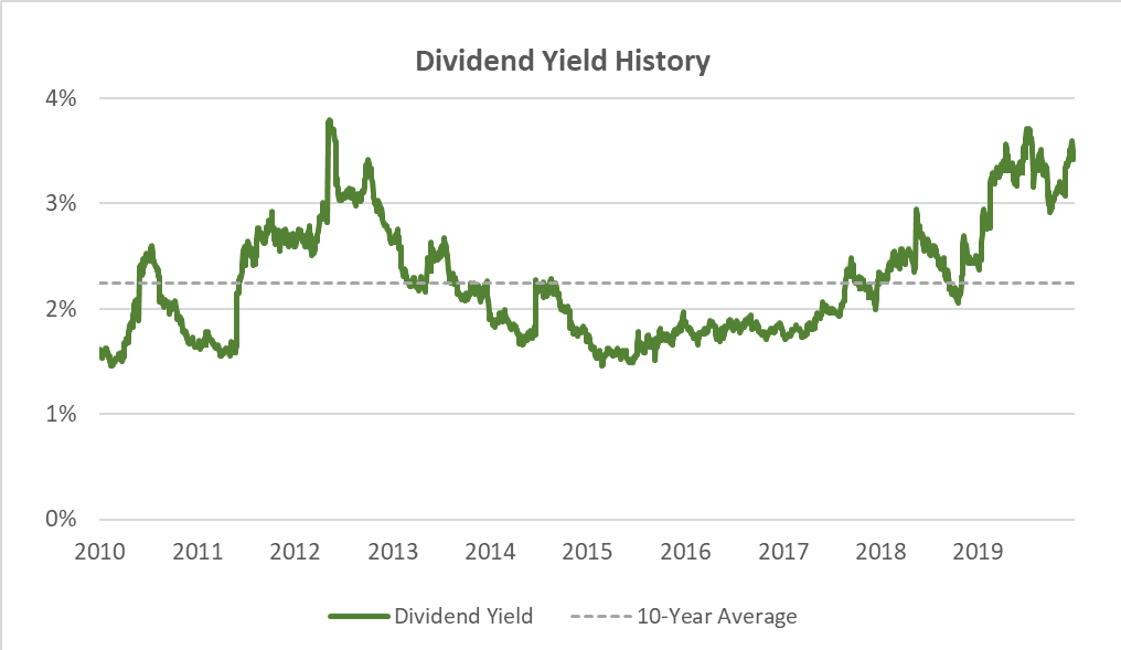 wba dividend yield history and average