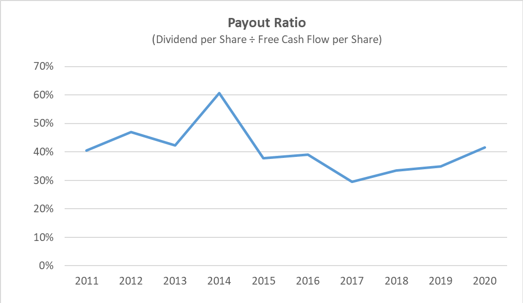 walmart dividend is safe when looking at payout ratio using free cash flow