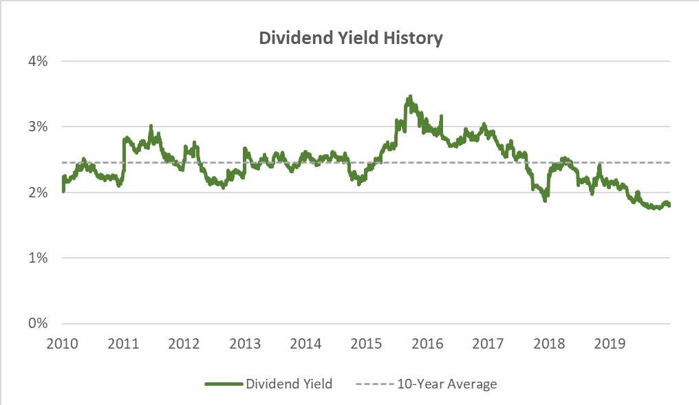 Current Walmart dividend yield is below historical average